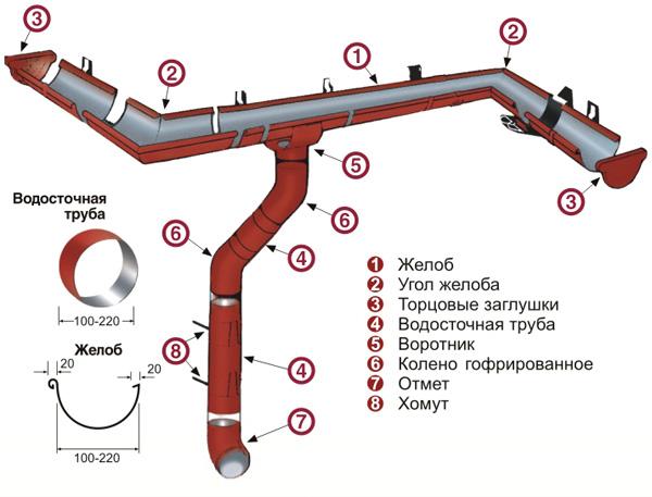 vodostochnaya-sistema